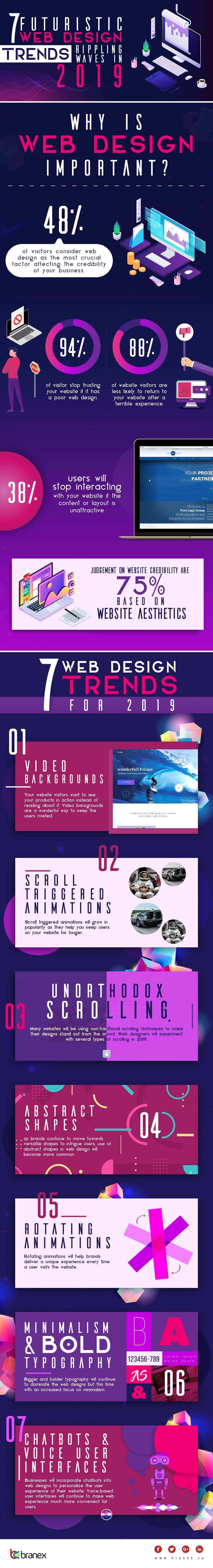 7-Futuristic-Web-Design-Trends-Looming-over-the-Horizon-of-2019