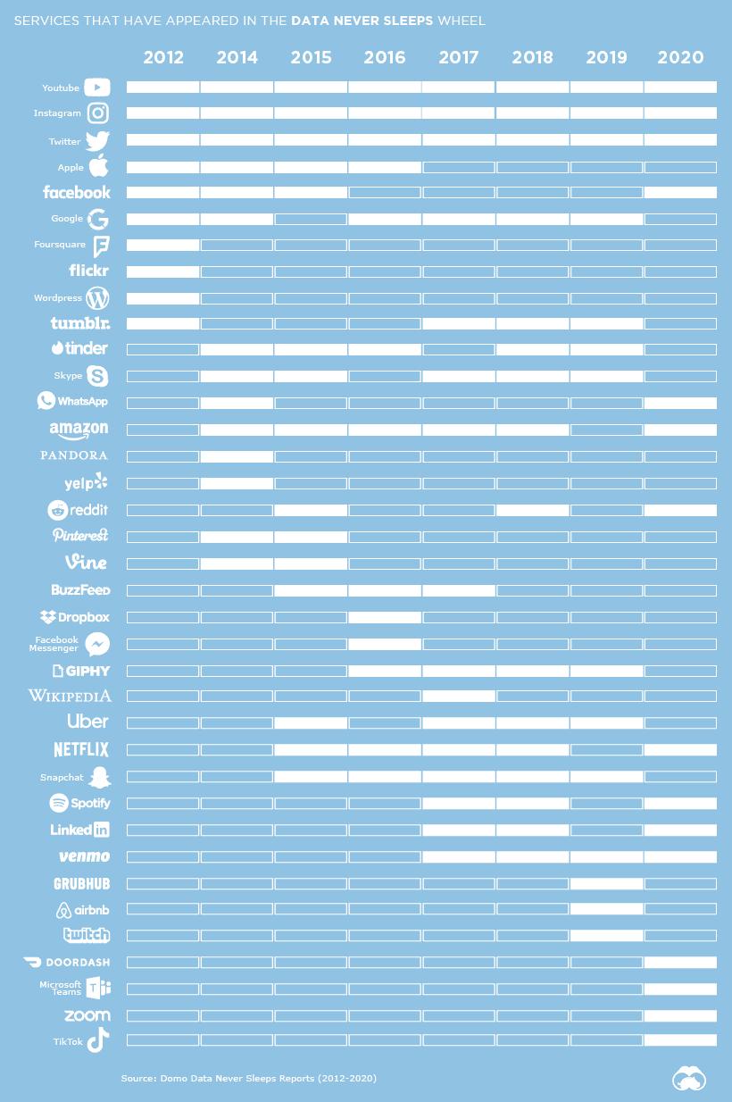 data-never-sleeps-wheel-over-time-5